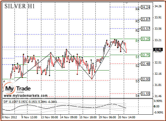 Ежедневная аналитика рынка Форекс и акций от компании MyTradeMarkets - Страница 3 67093_SILVER_21_11_2012