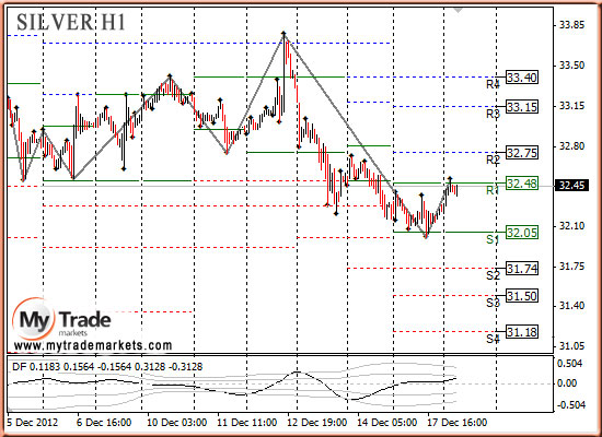 Ежедневная аналитика рынка Форекс и акций от компании MyTradeMarkets - Страница 3 76197_SILVER_18_12_2012