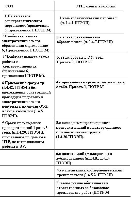 Перечень должностей итр которые должны иметь квалификационную группу по электробезопасности ответы на билеты для проверки знаний на 4 группу по электробезопасности
