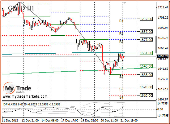 Ежедневная аналитика рынка Форекс и акций от компании MyTradeMarkets - Страница 3 7843_GOLD_24_12_2012
