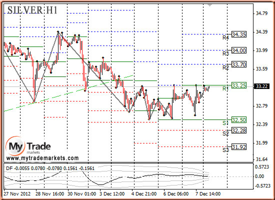 Ежедневная аналитика рынка Форекс и акций от компании MyTradeMarkets - Страница 3 80098_SILVER_10_12_2012