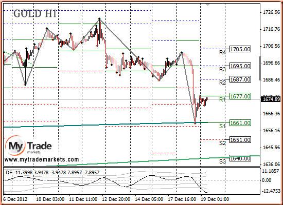 Ежедневная аналитика рынка Форекс и акций от компании MyTradeMarkets - Страница 3 80610_GOLD_19_12_2012