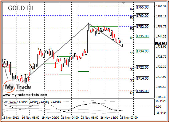 Ежедневная аналитика рынка Форекс и акций от компании MyTradeMarkets - Страница 3 83672_GOLD_28_11_2012