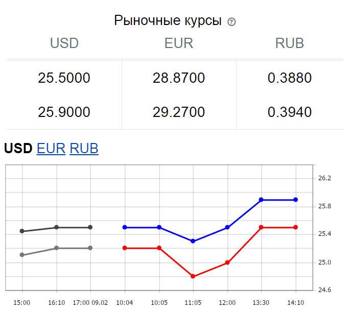 После рекордного падения Нацбанк немного укрепил курс гривни - Цензор.НЕТ 8459