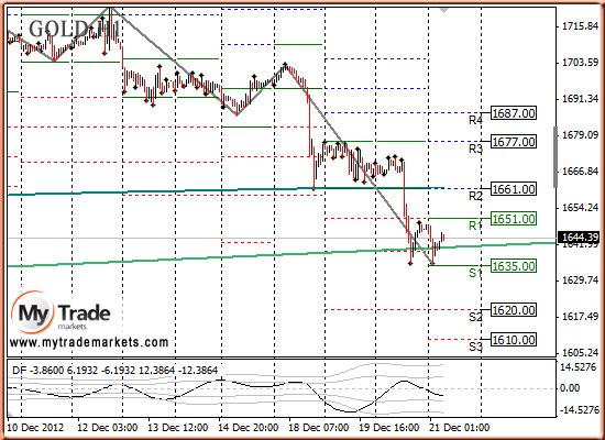 Ежедневная аналитика рынка Форекс и акций от компании MyTradeMarkets - Страница 3 84844_GOLD_21_12_2012