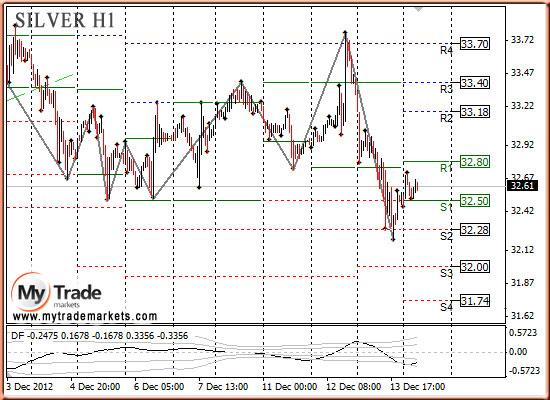 Ежедневная аналитика рынка Форекс и акций от компании MyTradeMarkets - Страница 3 86559_SILVER_14_12_2012