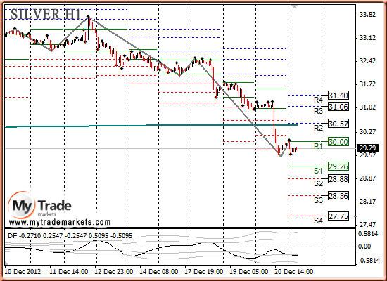 Ежедневная аналитика рынка Форекс и акций от компании MyTradeMarkets - Страница 3 90398_SILVER_21_12_2012