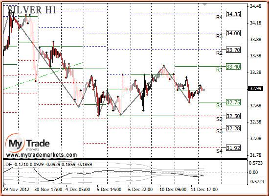 Ежедневная аналитика рынка Форекс и акций от компании MyTradeMarkets - Страница 3 91552_SILVER_12_12_2012