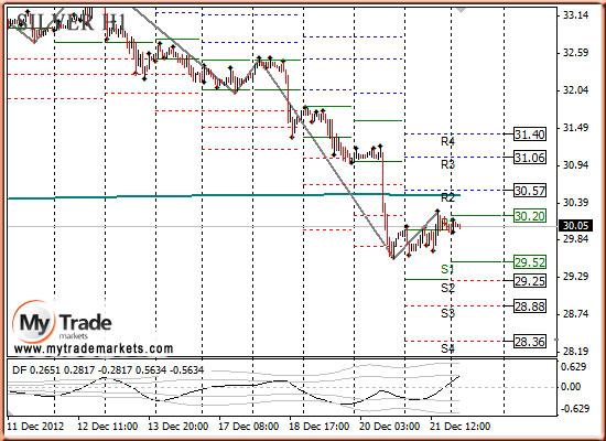 Ежедневная аналитика рынка Форекс и акций от компании MyTradeMarkets - Страница 3 92682_SILVER_24_12_2012
