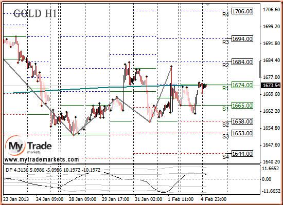 Анализ финансового рынка
