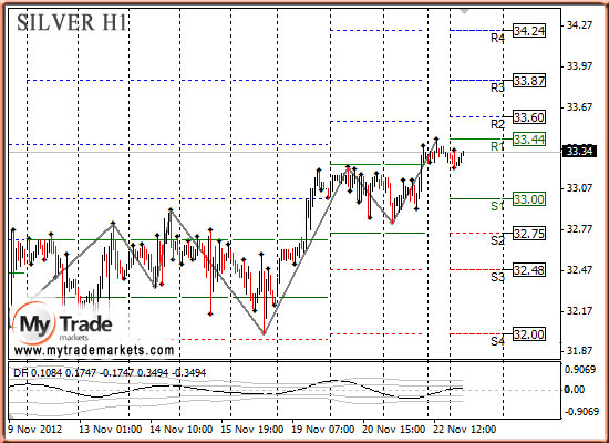 Ежедневная аналитика рынка Форекс и акций от компании MyTradeMarkets - Страница 3 98010_SILVER_23_11_2012